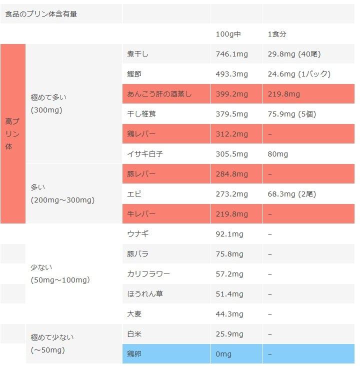 多い の プリン ランキング 体 食べ物
