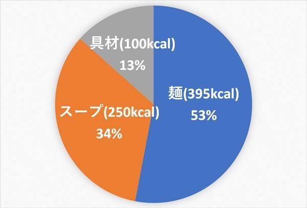 ラーメン カロリー 家系 二郎のカロリーや糖質を分析!高カロリーでダイエットにはNG! │