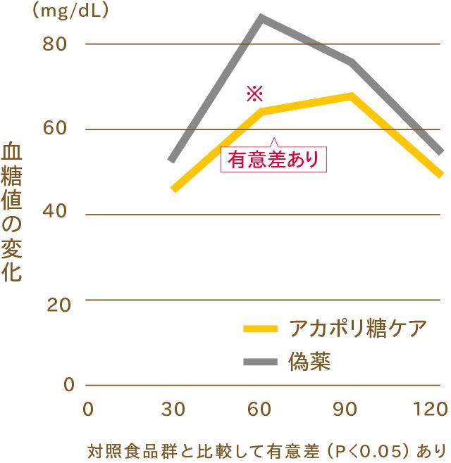 16.5%の糖の吸収が抑えられた